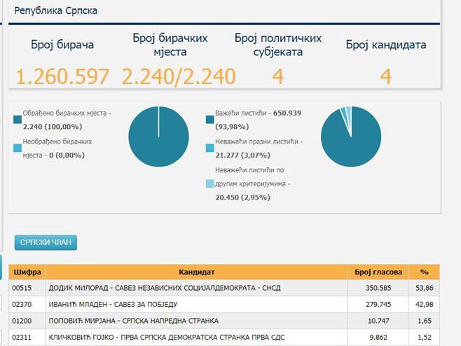 Preliminarni rezultati za člana Predsjedništva BiH iz Republike Srpske (Foto: www.izbori.ba) -