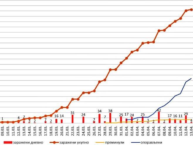 Podaci o epidemiji izazvanoj korona virusom u Srpskoj. (foto: twitter.com/Vlada_Srpske) -